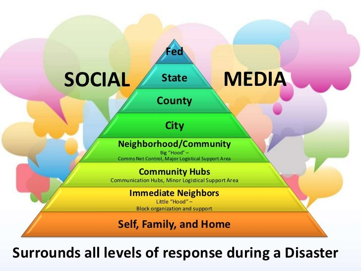 Fed       SOCIAL                      State                     MEDIA                                 County              ...
