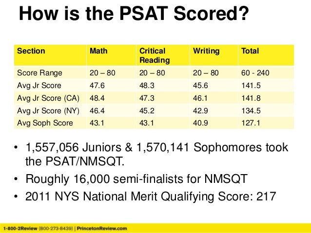 Help me Calculate my PSAT Score?