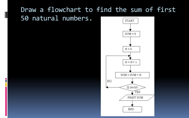Simple Line Drawing Algorithm In C : Pseudocode flowchart
