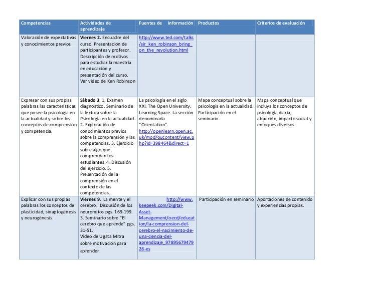 Competencias                   Actividades de              Fuentes de   información Productos                          Cri...