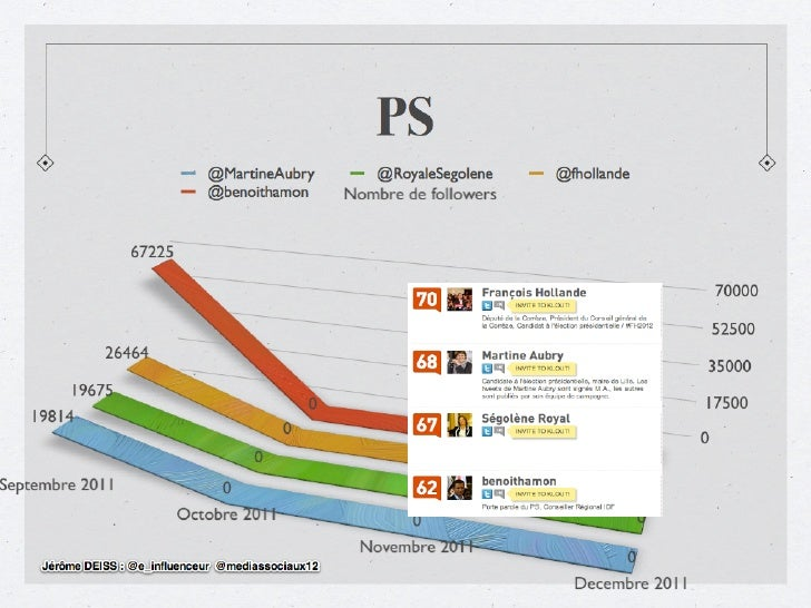 PS : Twitter vs Klout