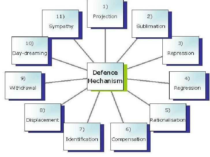 Defense Mechanisms and Psychology: Freud help?