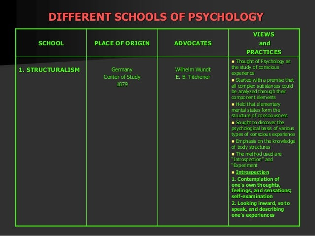 Five Schools of Psychology Through Comparison and Wilhelm Wundt