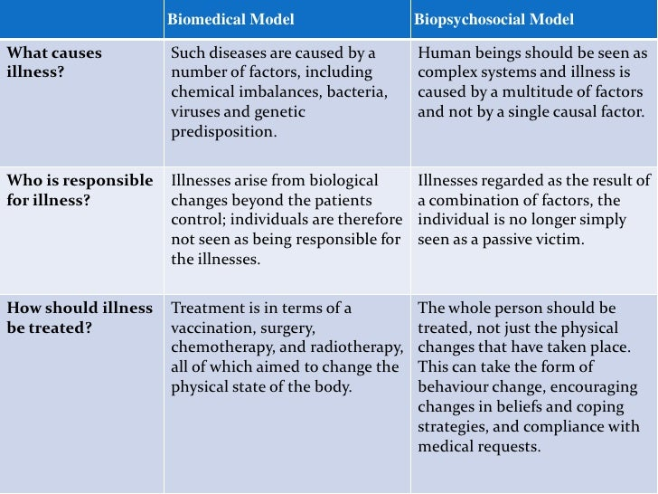 the biopsychosocial model of health essay At the practical level, it is a way of understanding the patient's subjective experience as an essential contributor to accurate diagnosis, health outcomes, and humane care in this article, we defend the biopsychosocial model as a necessary contribution to the scientific clinical method, while suggesting 3 clarifications: (1) the.