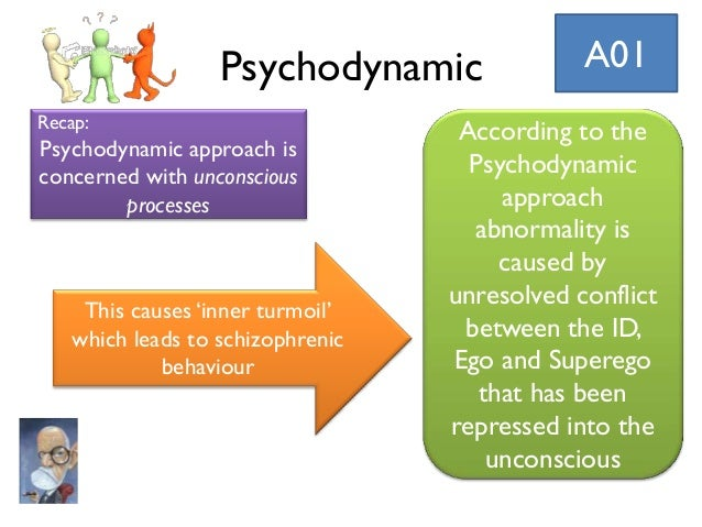 explanations of human behaviour the psychodynamic