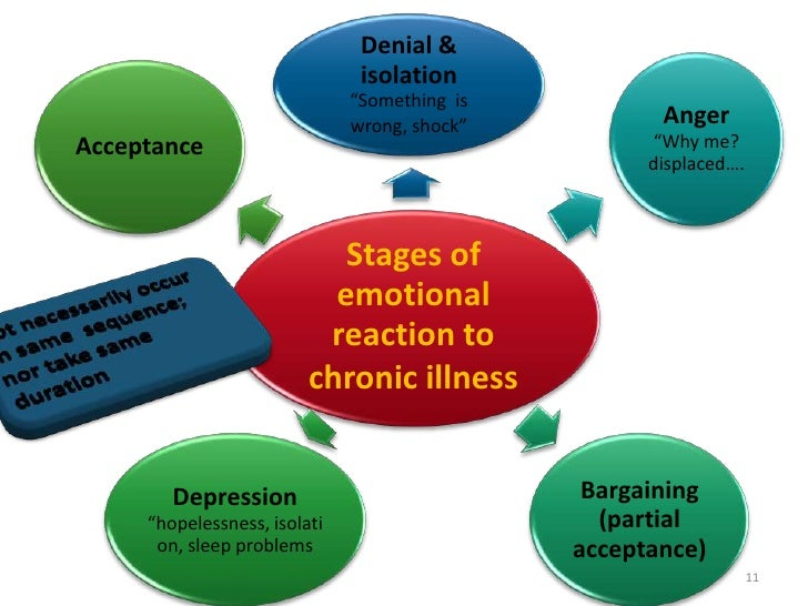 coping styles used by chronic health disorder sufferers Jundishapur journal of chronic disease care: april 2017, 6 (2) e40063  the  perception of suffering scale and the religious coping scale were used and the   of relationship between coping styles and mental health in patients  undergoing.