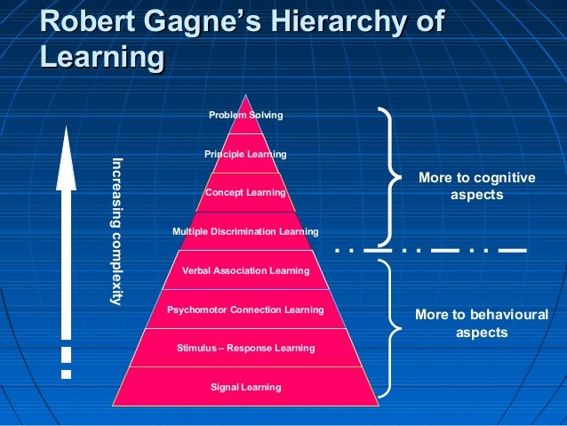 gagne s 8 distinctive types of learning Gagne's taxonomy consists of five categories of learning outcomes - verbal information, intellectual skills, cognitive strategies, attitudes, and motor skills gagne, briggs, and wager (1992) explain that each of the categories leads to a different class of human performance essential to gagne's ideas of instruction are what he.