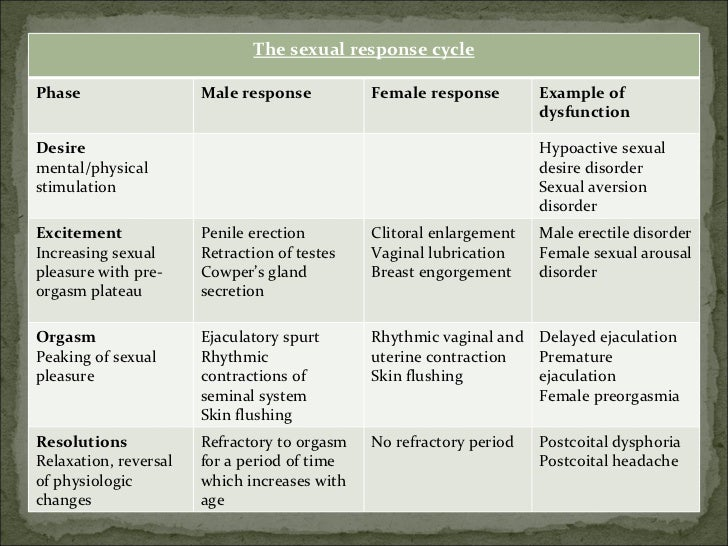 Menopause and Hypoactive Sexual Desire Disorder