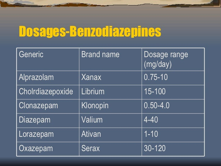 clonazepam vs xanax high dosage