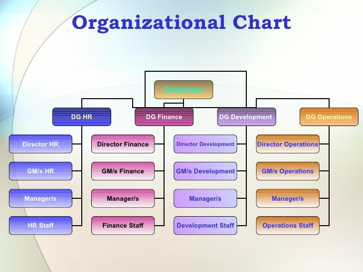organizational chart of ptcl Ptcl project introduction telecom sector of pakistan  the pt&t organizational structure had 20 chief engineers and general managers reporting directly.