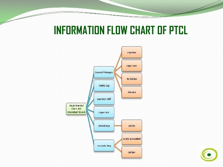 ptcl vision and mission Mission statement of ptcl vision to be the leading information and communication technology service provider in the region by achieving customer satisfaction and maximizing shareholders' value' the future is unfolding around us.