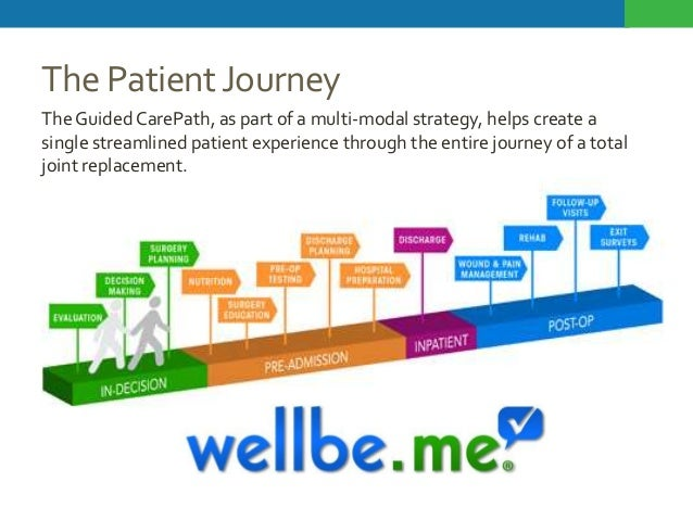 The Patient Journey The Guided CarePath, as part of a multi-modal strategy, helps create a single streamlined patient expe...