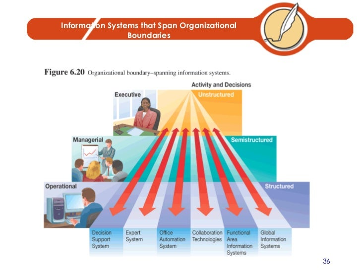 Information Systems in Organisations
