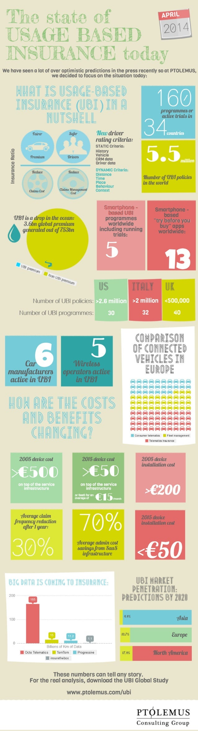 Usage Based Insurance Infographic