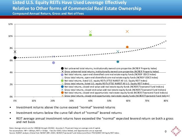 Listed U.S. Equity REITs Have Used Leverage Effectively Relative to Other forms of Commercial Real Estate Ownership Compou...