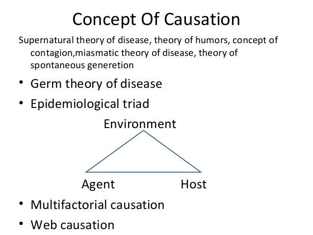 Contagion theory