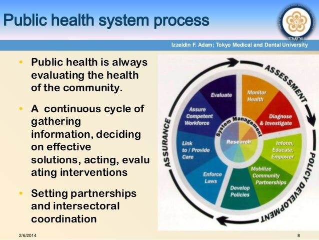public health and health promotion Integrated health promotion delivers effective community benefits hospitals & health services public hospitals in victoria a list of public hospitals and health services in.