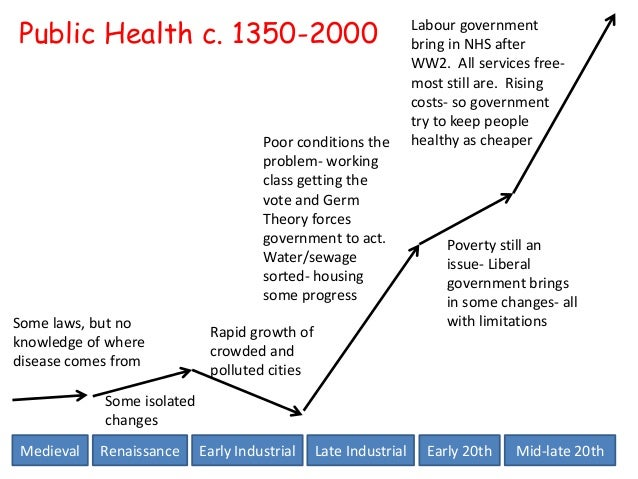 Public health graph