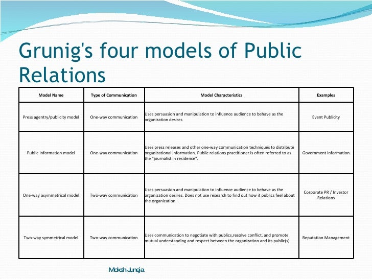 public relation models This study examined the relationship between public relations and social  marketing in  the organization engaged the new two-way model of symmetry  through.