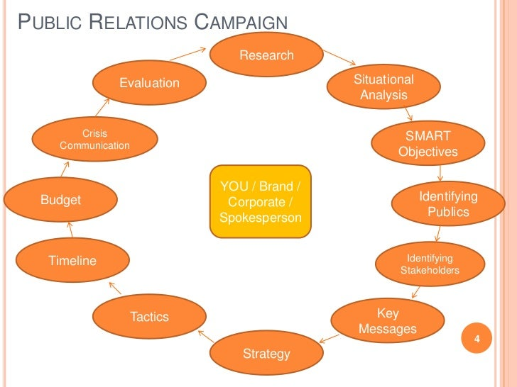 Public relations campaign strategy paper | College paper Writing Service