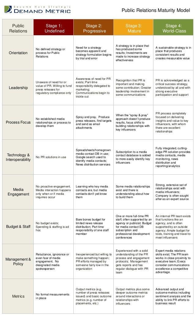 Public Relations Maturity Model