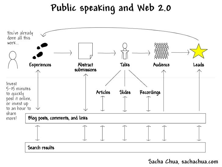 Public Speaking and Web 2.0