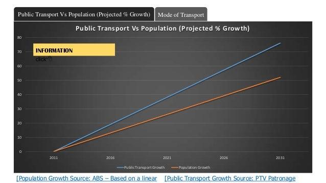 0 10 20 30 40 50 60 70 80 2011 2016 2021 2026 2031 Public Transport Vs Population (Projected % Growth) Public Transport Gr...