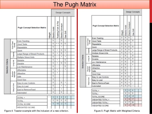 Pugh Concept Selection Matrix in Excel  QI Macros