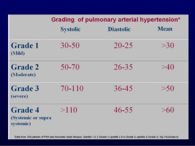 Pulmonary Hypertension - Dr. Tinku Joseph
