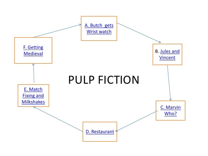 Pulp Fiction Narration