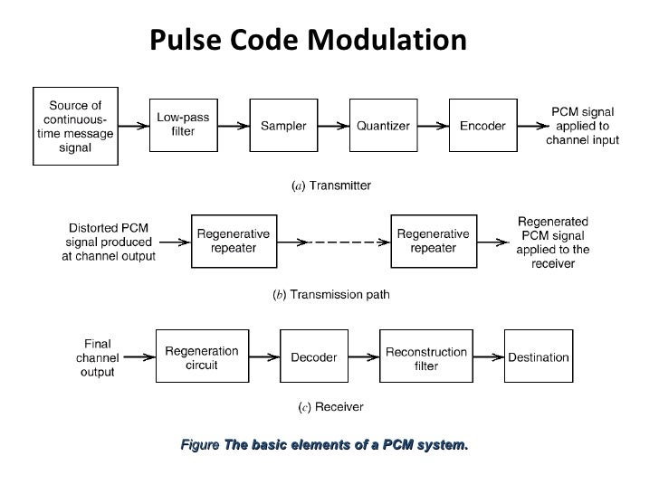 a brief discussion about pulse code modulation and
