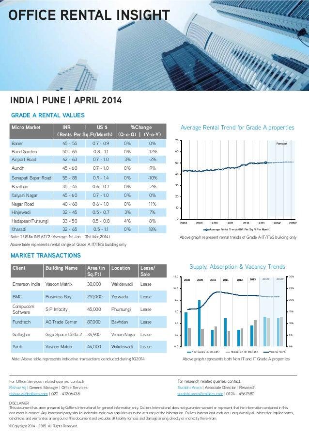 Micro Market INR   US $ (Rents Per Sq.Ft/Month) %Change (Q-o-Q)   (Y-o-Y) Baner 45 - 55 0.7 - 0.9 0% 0% Bund Garden 50 - 6...