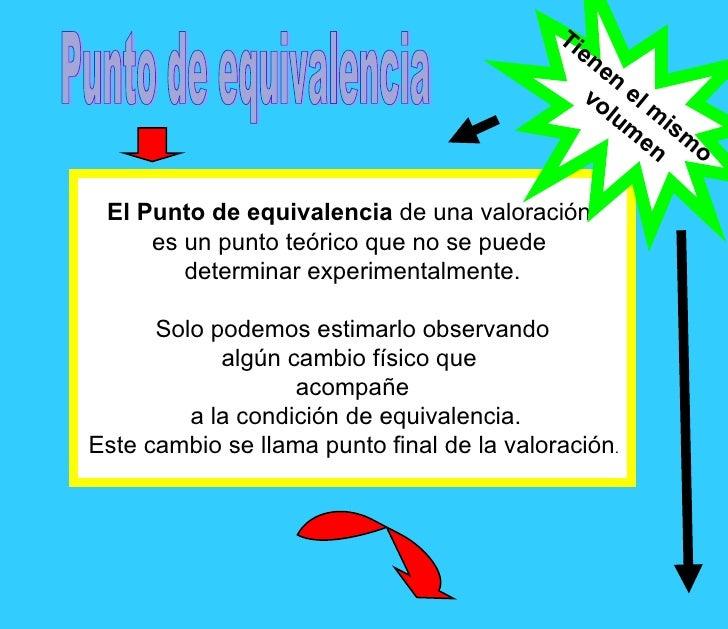 Punto de equivalencia El Punto de equivalencia  de una valoración  es un punto teórico que no se puede  determinar experim...