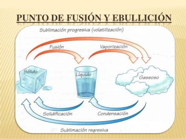 PUNTO DE FUSIÓN Y EBULLICIÓN