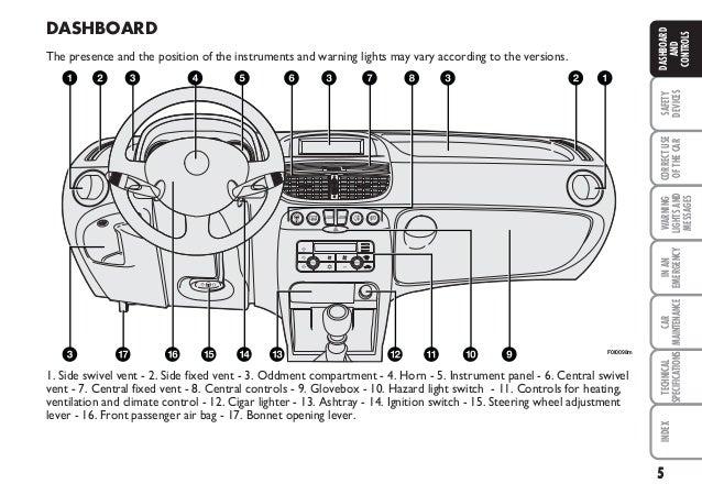 Fiat Punto Active Fuse Box : Punto handbook
