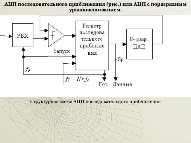 Структурная схема АЦП