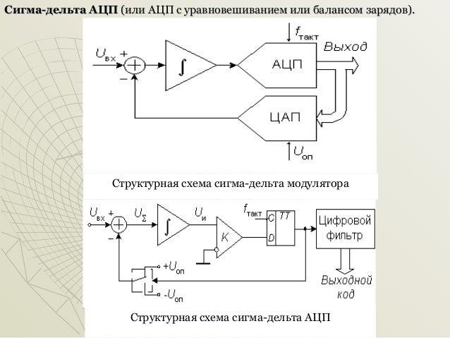 Структурная схема сигма-дельта