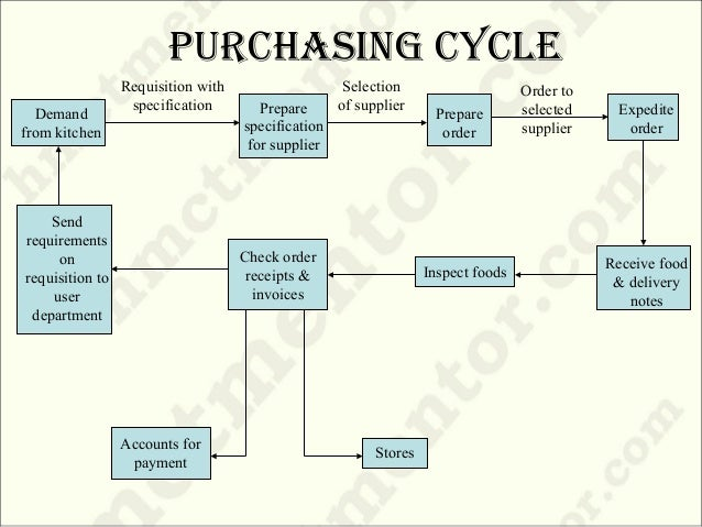 buyer power of motorcycle industry According to the datamonitor report the motorcycle industry segment has had   an increasing factor of buyer power is the fact that over half of.