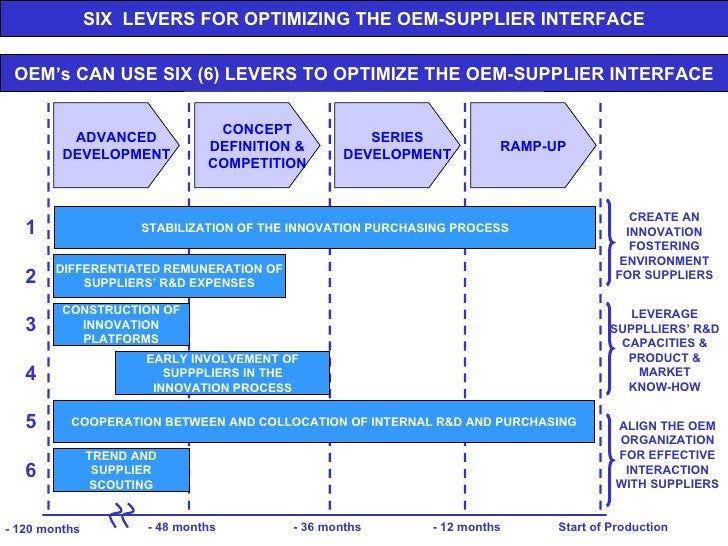 Supplier development is closely related to supplier relationship management and is the process of working with certain suppliers on a one-to-one basis to improve their performance for the benefit of the buying organisation.