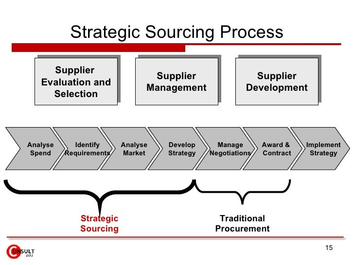 sourcing process Drive a strategic sourcing process and maximize negotiated savings leverage oracle sourcing cloud to automate and manage supplier negotiations.