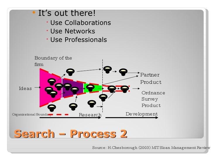 Search – Process 2 Source: H.Chesborough (2003) MIT Sloan Management Review <ul><ul><li>It's out there! </li></ul></ul><ul...
