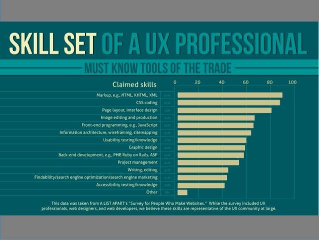 Infographic design salary