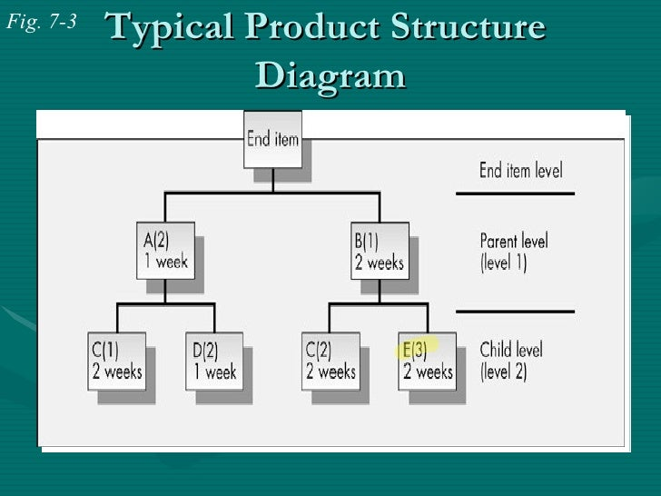 Push And Pull Production Systems Chap7 Ppt