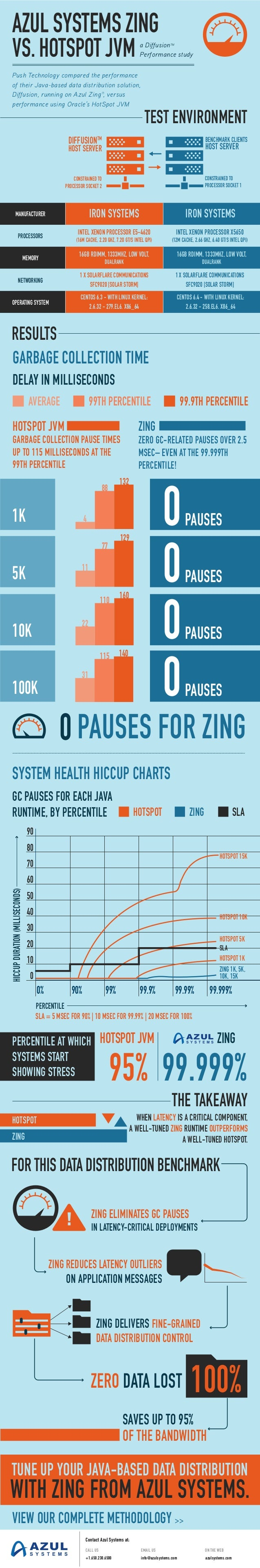 Push Technology's latest data distribution benchmark with Solarflare and Zing