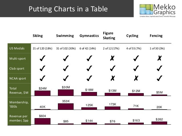 Putting Charts in a TableSkiing Swimming GymnasticsFigureSkatingCycling FencingUS Medals 21 of 120 (18%) 31 of 102 (30%) 6...