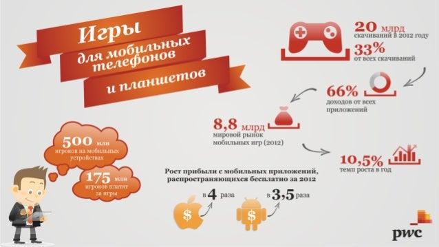 PwC: Игры для мобильных телефонов и планшетов