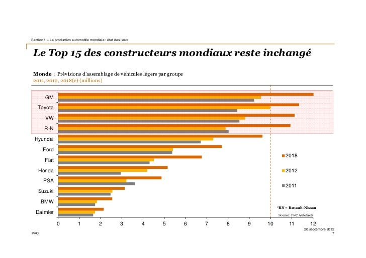 c Automobile Mutations Necessaires Etude Marche Mondial Production Europe Priorites 2012