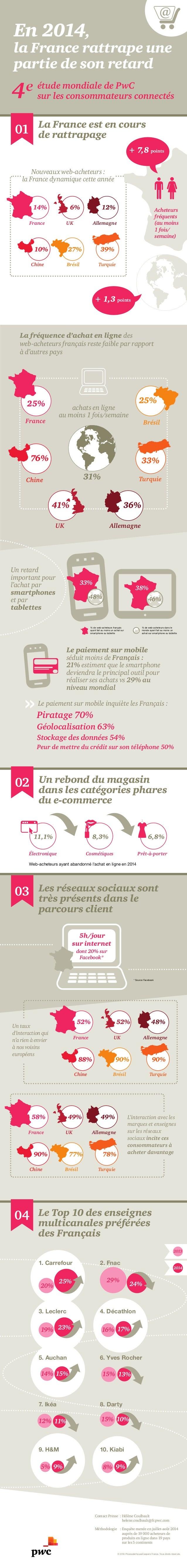 En 2014,  la France rattrape une  partie de son retard  La France est en cours  de rattrapage  + 7,8 points  10%  6%  UK A...