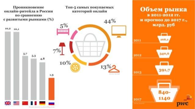Аналитика PwC по рынку e-commerce