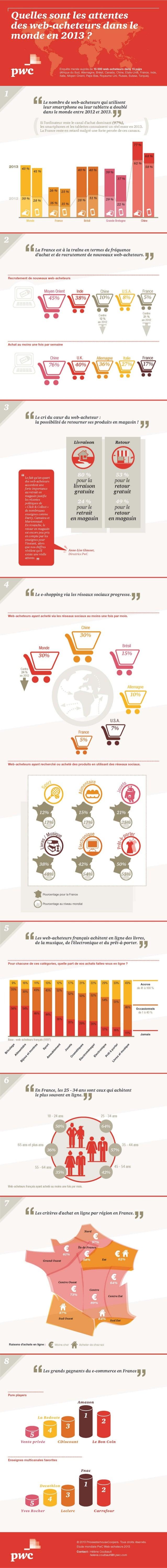 Quelles sont les attentes des web-acheteurs dans le monde en 2013 ?